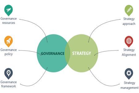 """<span class=""""multilang"""" lang=""""el"""">Ερευνητικά Θέματα στη Στρατηγική και Διακυβέρνηση</span><span class=""""multilang"""" lang=""""en"""">Research Topics in Strategy and Governance</span>"""