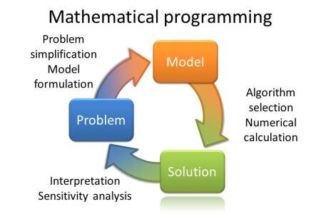 "<span class=""multilang"" lang=""el"">Μαθηματικός Προγραμματισμός</span><span class=""multilang"" lang=""en"">Mathematical Programming</span>"